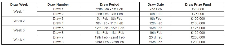 Table of £1 mil slots draw dates